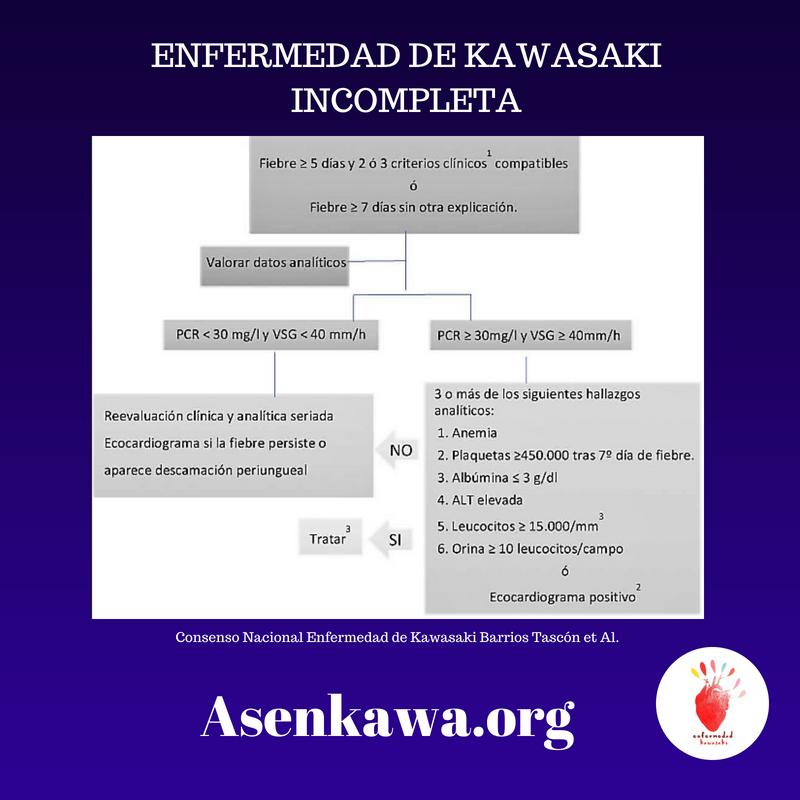 Consenso Nacional Enfermedad de Kawasaki Barrios Tascón et Al. (1)